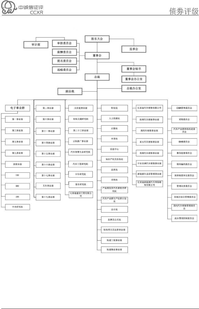 附二:比亚迪股份有限公司组织结构图(截至